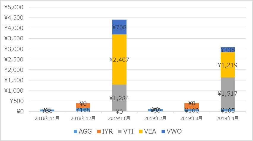 ウェルスナビ分配金実績グラフ
