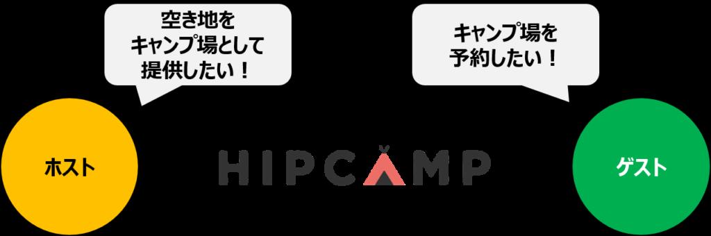 ヒップキャンプ説明