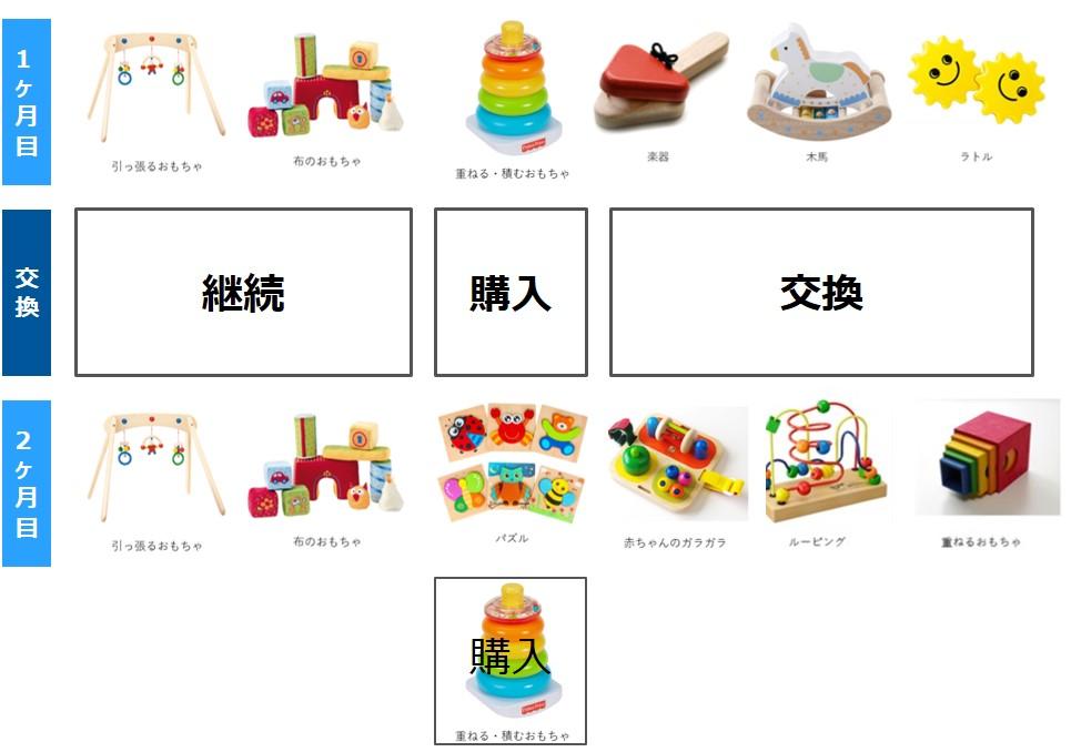 キッズラボラトリー おもちゃ交換イメージ