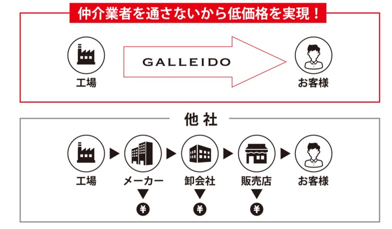GALLIDO SANITARY MEMBER 価格