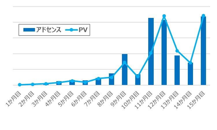 アドセンス PV グラフ