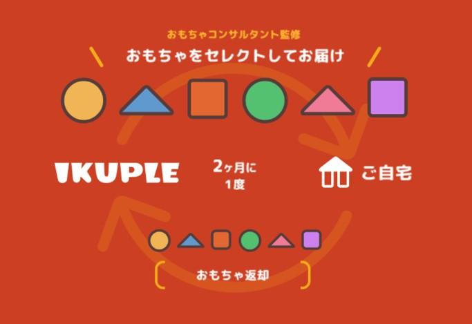 IKUPLE 口コミ 評判