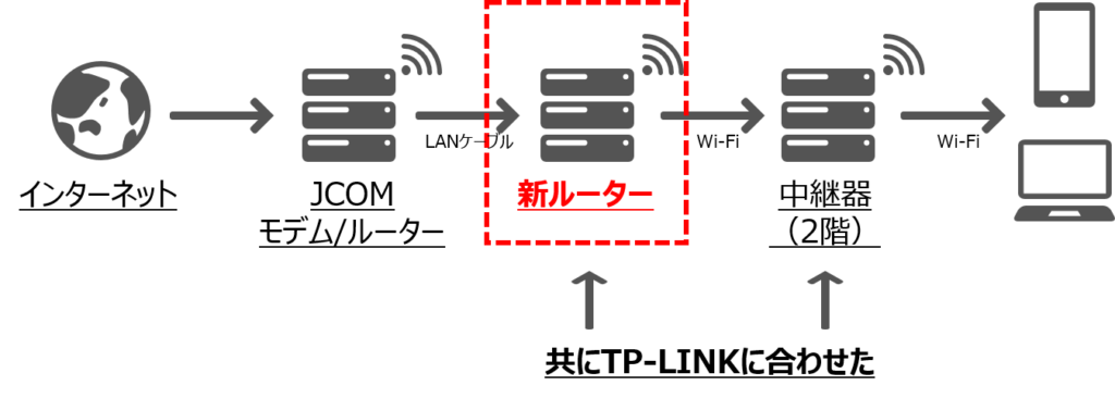 JCOM ネット 中継器
