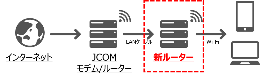 JCOM ネット 新ルーター