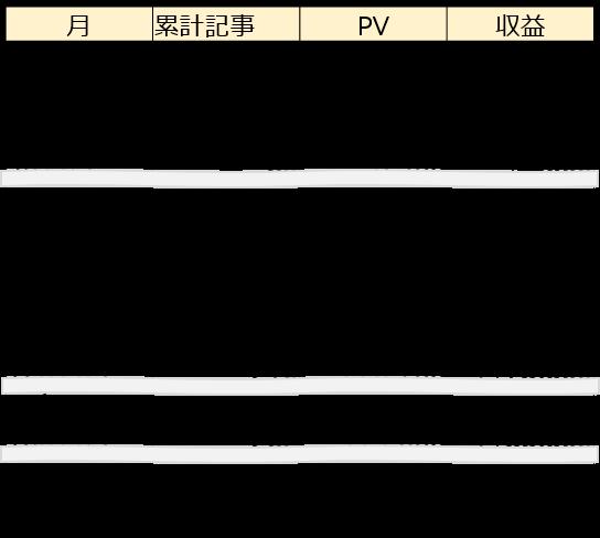 ブログ300記事 収益グラフ