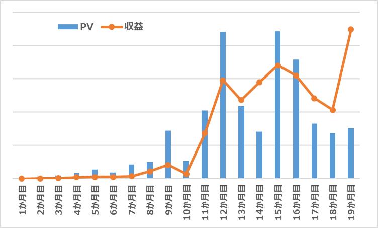 PV・収益 グラフ